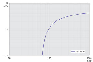 ME 4C NT +2AK - 60 Hz下的抽速曲线