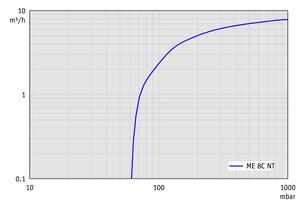 ME 8C NT +2AK - 60 Hz下的抽速曲线